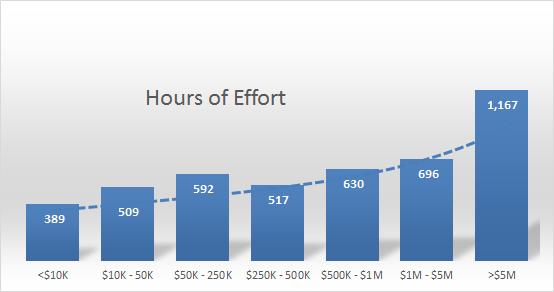 executor_effort_chart