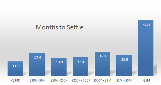 settlement_duration_chart